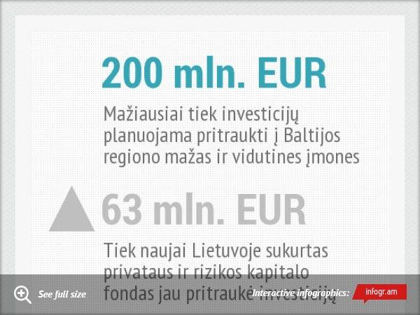 Naujos investicijos Baltijos regiono mažoms ir vidutinėms įmonėms