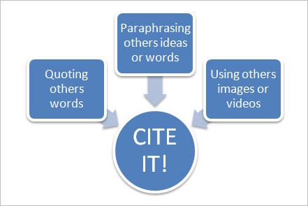 Citing sources yahoo image search results teaching writing citing sources yahoo image search results ccuart Images