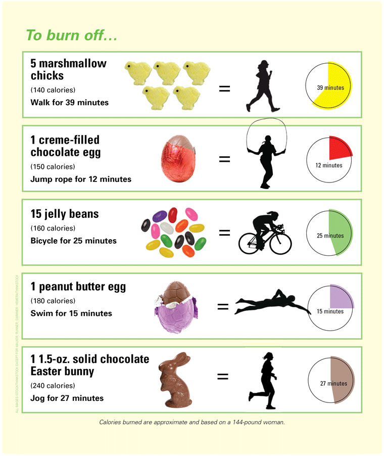 Calories And Weight Loss Facts