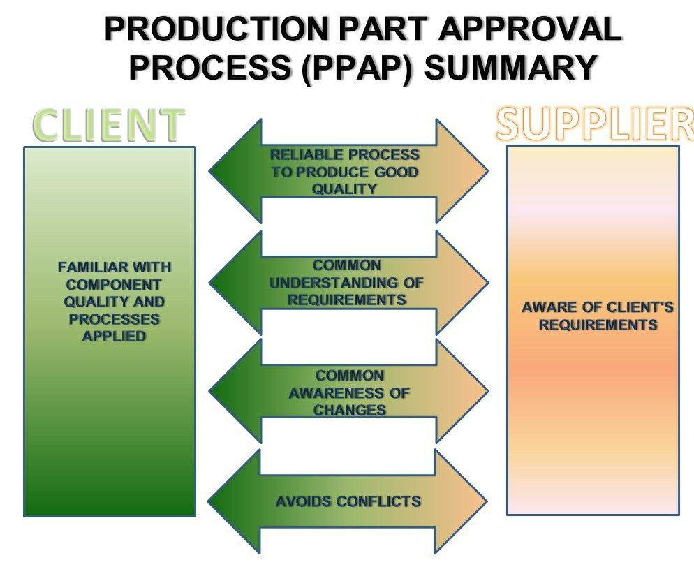 PPAP | Process control, Statistical process control, Excel ...