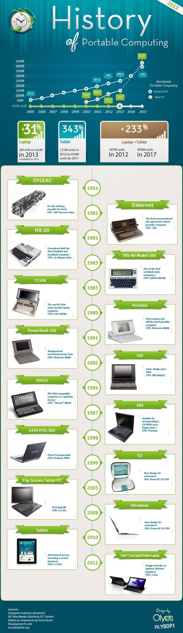 Histoire du Laptop