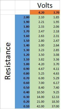 Sub ohm vaping charts  vaper also infographics vape coils rh pinterest