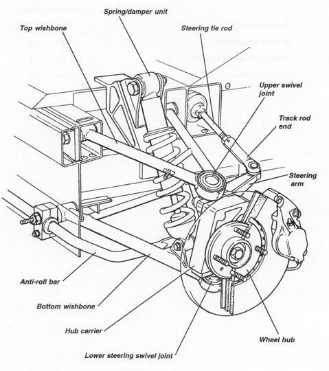 diagram of front suspension from manual | Mechanism | Cars, Kit cars