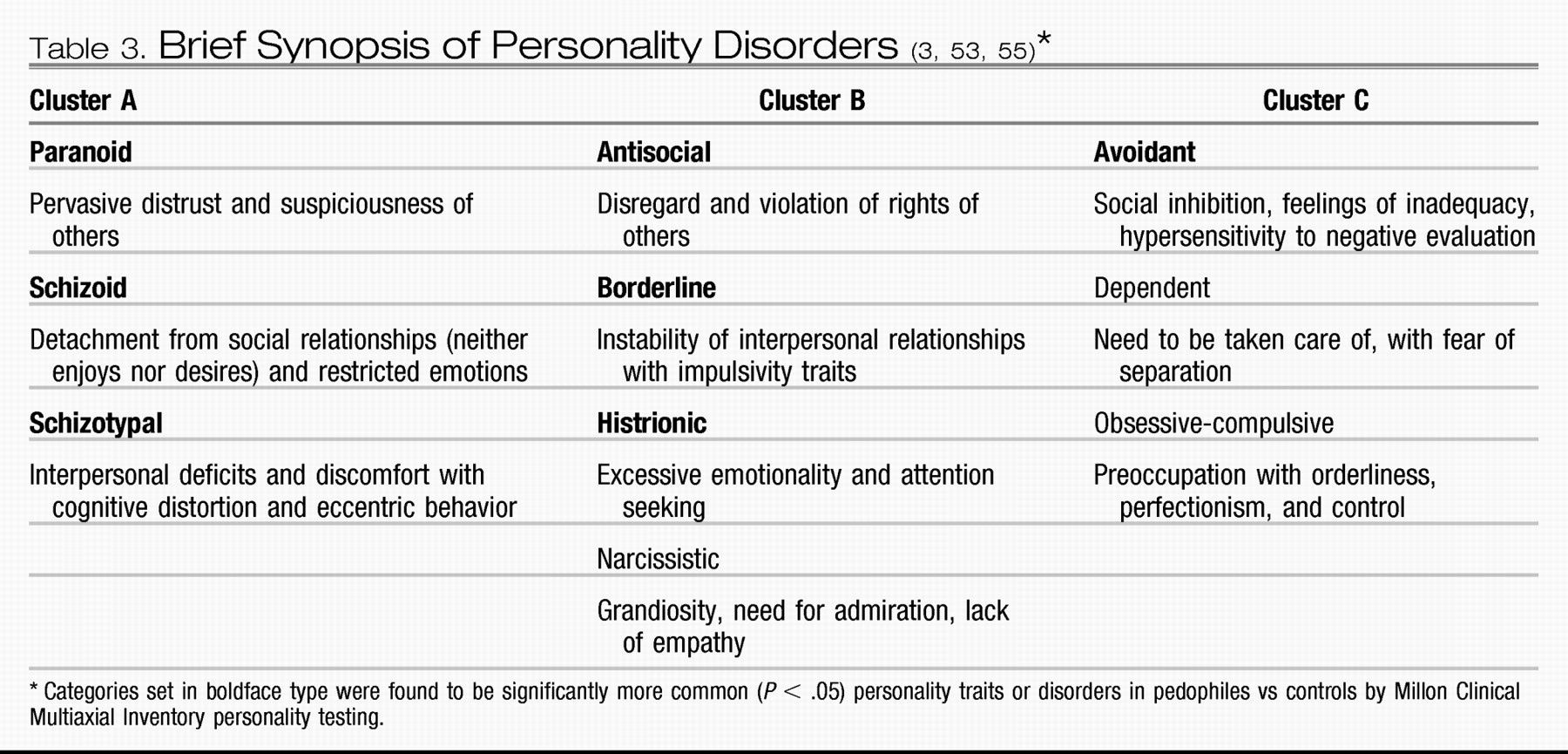 Brief Synopsis Of Personality Disorders