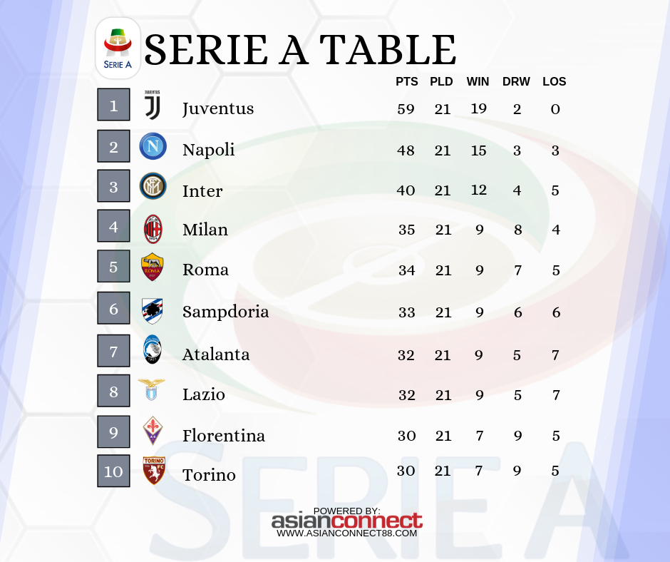 Serie A League Table