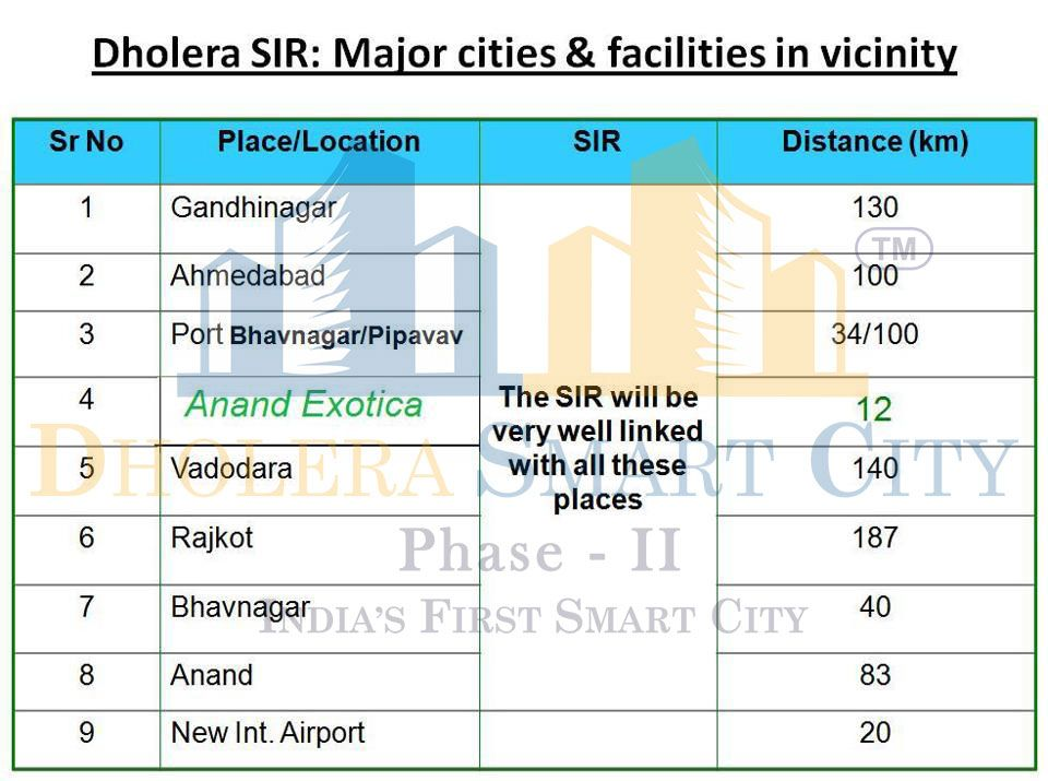 Dholera SIR: Major Cities & Facilities In Vicinity #Dholera #DholeraSIR #DholeraSmartCity #Gujarat
