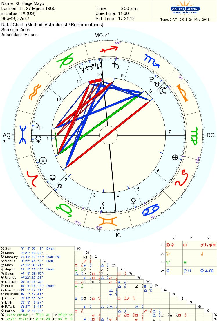 Free Chart 100% | Chart, Astrology chart, Political ideology
