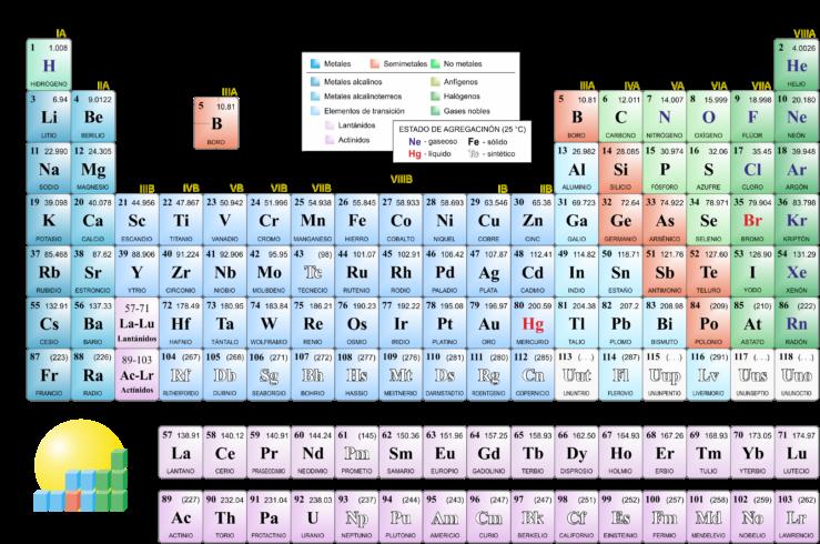 Atomo Tabla Periodica Tabla Periodica Hd 4k Tabla
