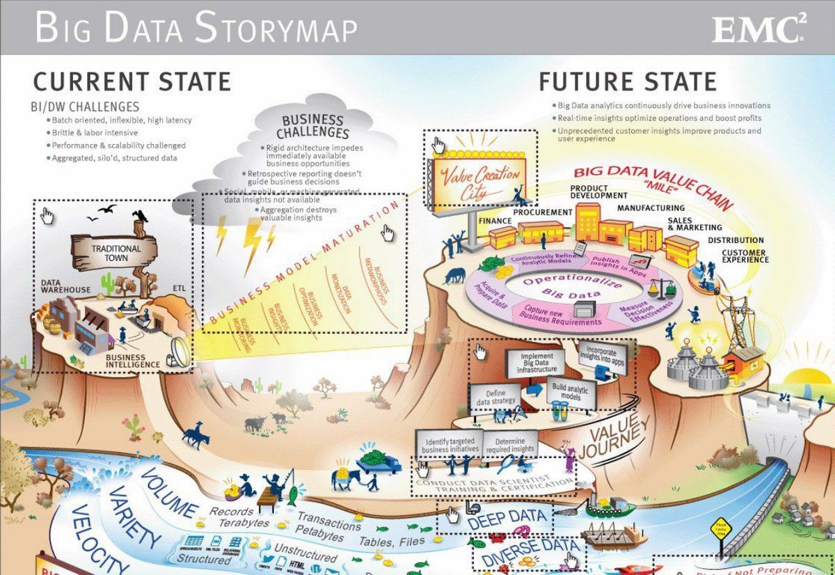 Big Data Storymap Big data infographic, Data