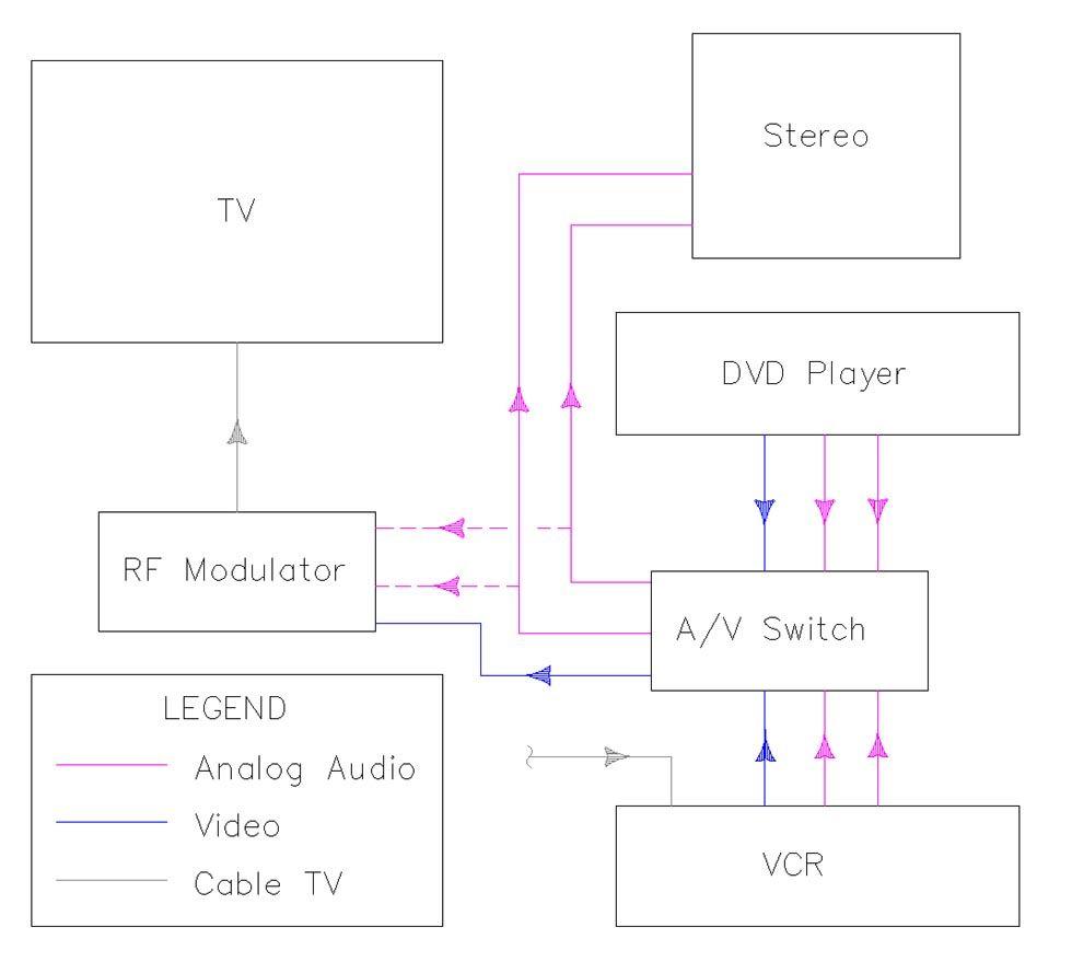 medium resolution of home theater wiring diagram