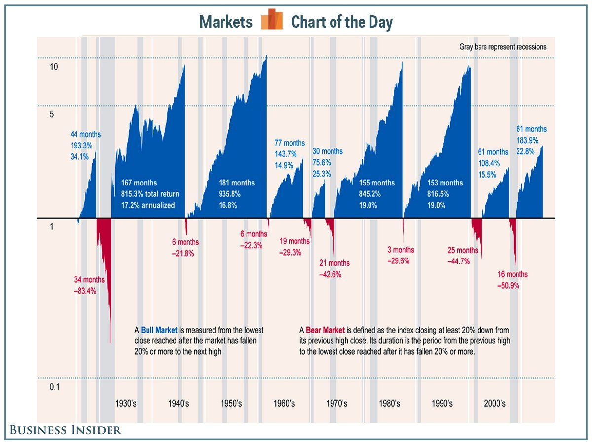 This Is The Best Illustration Of History S Bull And Bear Markets