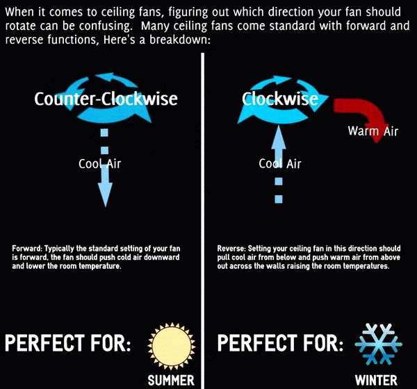 A Reminder About The Correct Ceiling Fan Direction For Cur Season