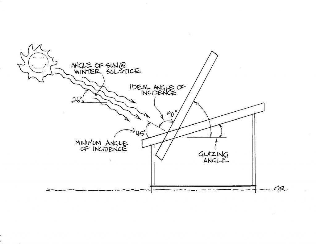 Light Transmission Glazing Angles And Pitch In A Greenhouse Roof Greenhouse Greenhouse Interiors Greenhouse Shed