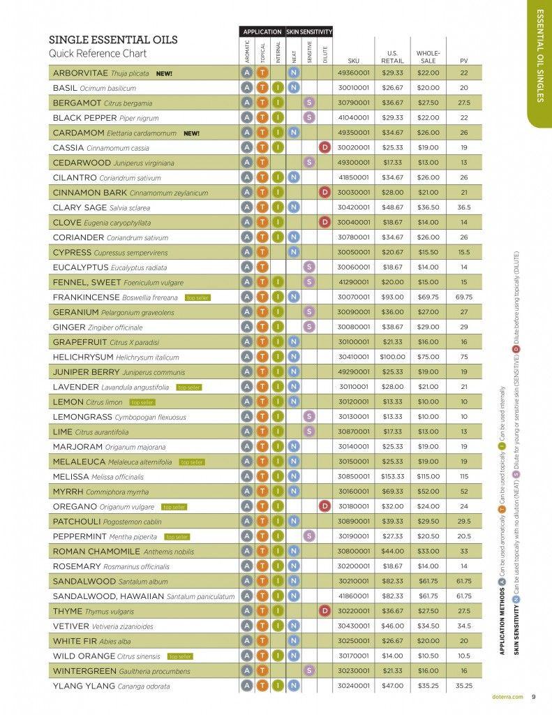 doterra price list | doterra essential oils - | pinterest