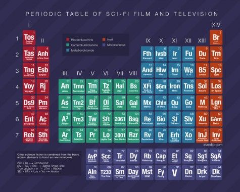 The periodic tables of everything but elements periodic table and the periodic tables of everything but elements geekmom urtaz Images