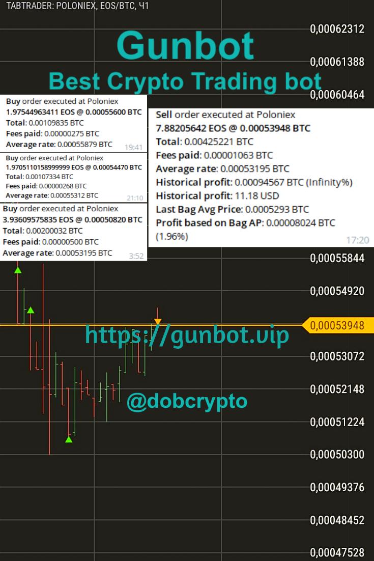 crypto trading bot strategies