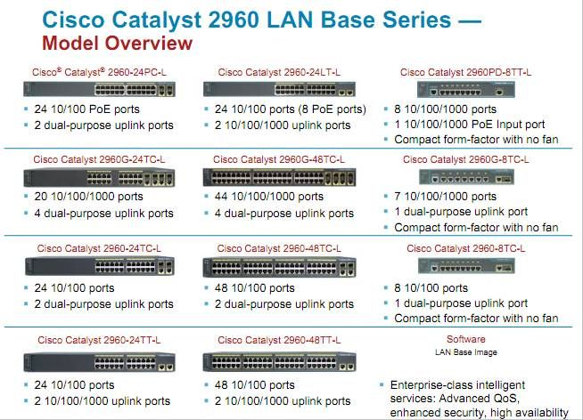 Cisco Catalyst 2960 Lan Base Series Overview Cisco Switch Cisco Router Switch