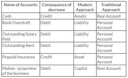 ts grewal solutions class 11 accountancy chapter 6 accounting procedures rules debit credit q4 learn bookkeeping business provisional balance sheet format consolidated in excel