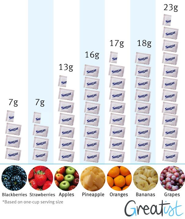 Fruit is great - but remember, it's full of sugar too! (good sugar, but this chart helps keep things straight). Good to know......