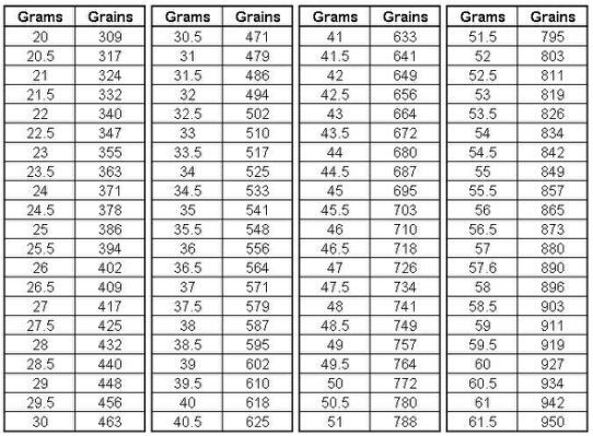 Cups To Grams Conversion Chart  Yahoo Search Results  Charts