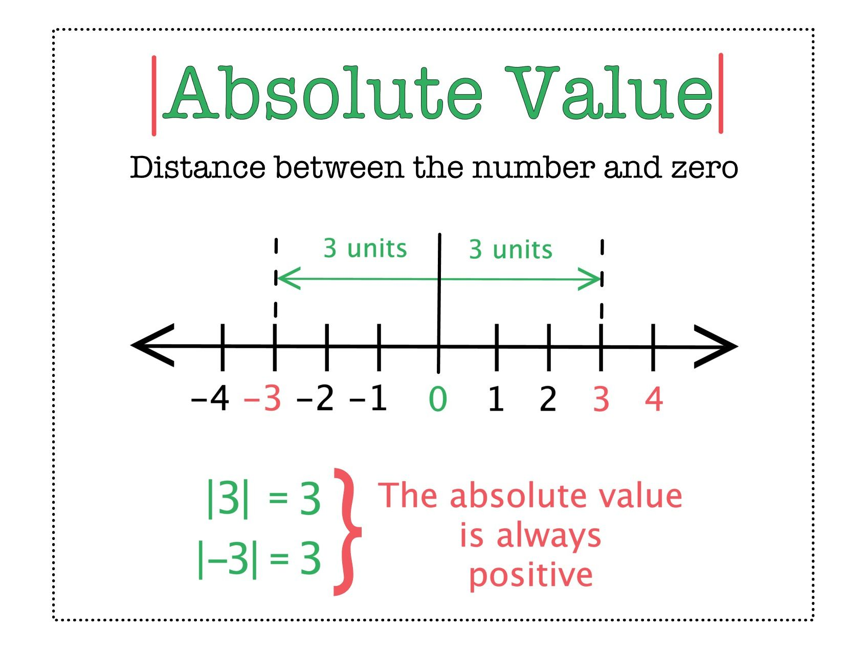 Absolute Value 6th Grade Math Distance Learning In