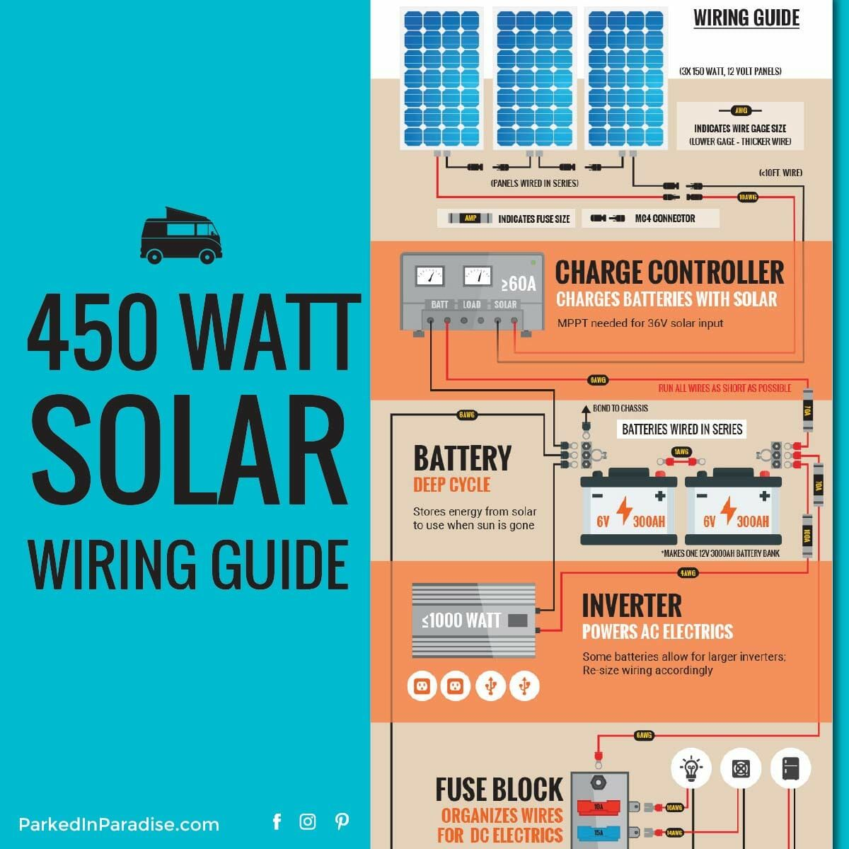 400+ Watt Solar Panel Setup For A Van | Survival equipment ...