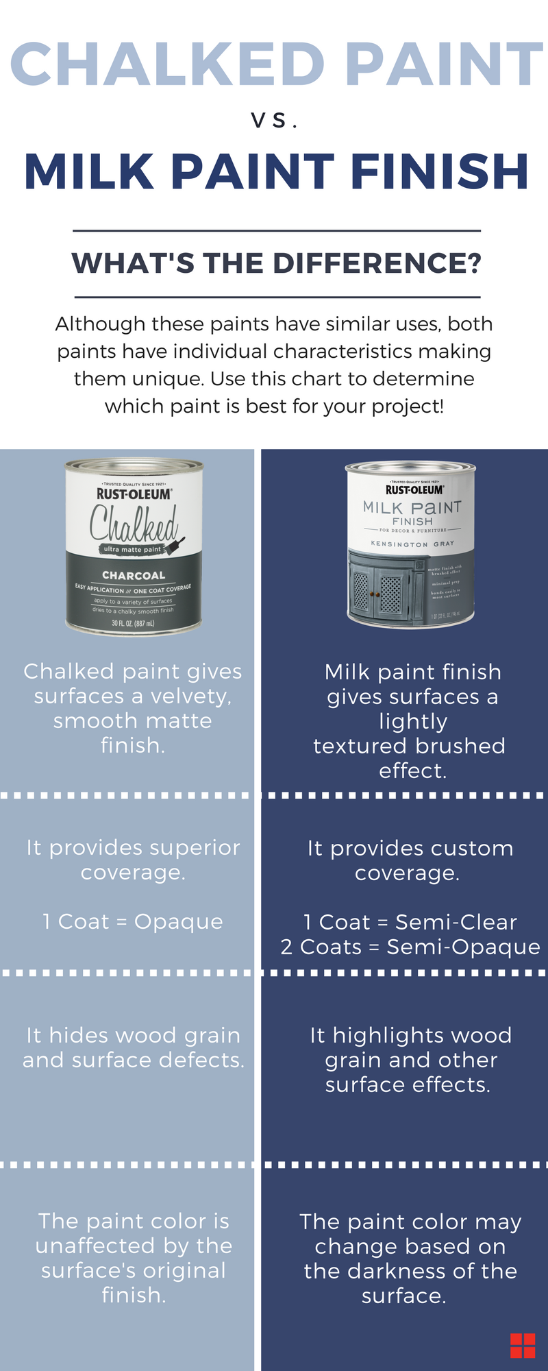 Matt Emulsion Paint Poundland