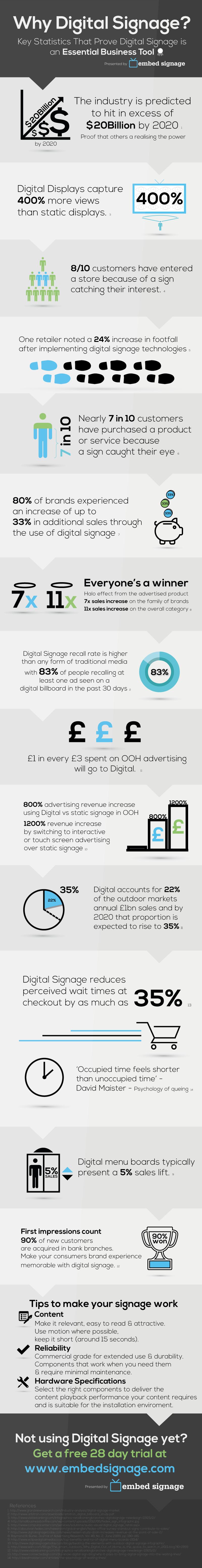 Great #digitalsignage stats