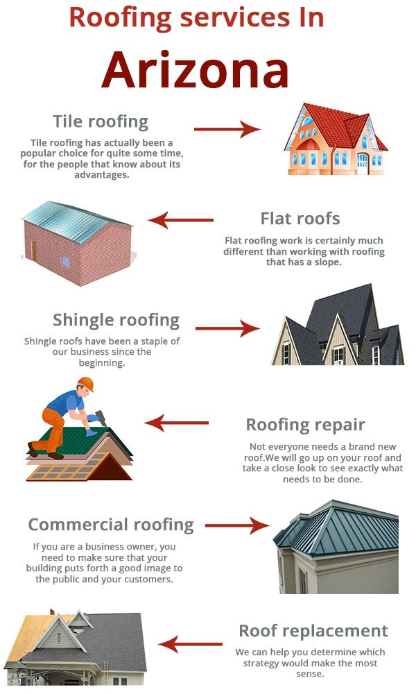 Best Proceed With The Roofing Plans With Better Roof Estimate 400 x 300