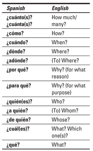Can Anyone Recommend A Decent Resource For Teaching Myself Spanish