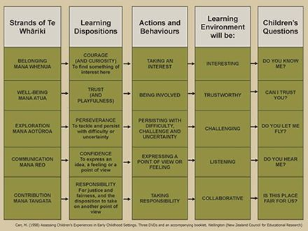 Te Whariki Strands And Goals Google Search Inclusive Education Learning Stories Play Based