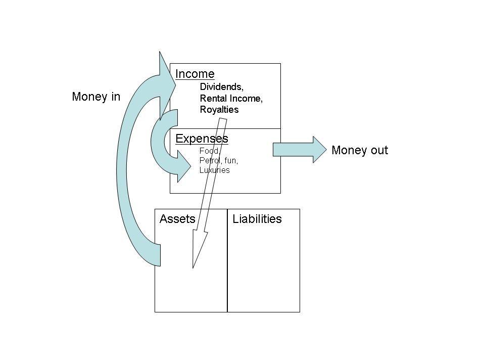 robert kiyosaki assets and liability chart - Google Search ...