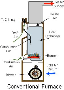 Forced-Air Gas Furnace The forced-air gas furnace is the ...