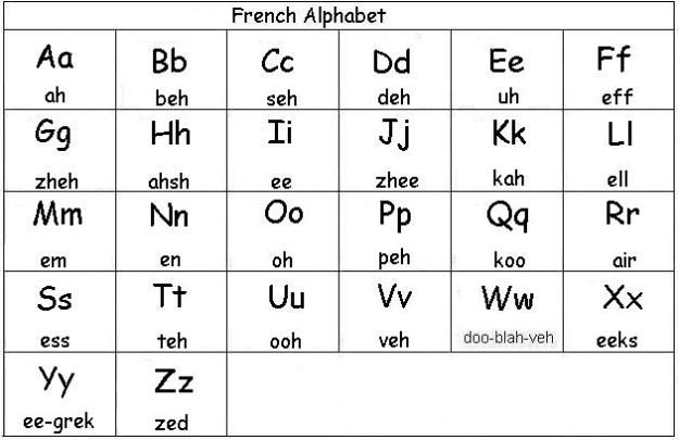 How to write english alphabets in french pay to write top rhetorical analysis essay on lincoln