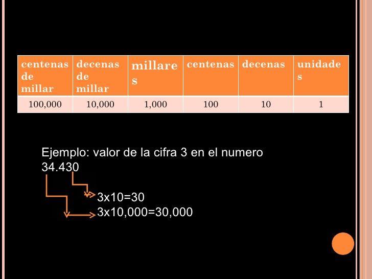 RECTA NUMERICA CON BASE DE 10 - Buscar con Google
