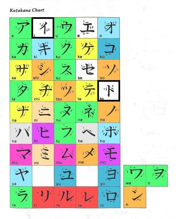 Pin By ひまわり هيماواري On ひらがな カタカナ الأحرف اليابانية Chart Tsu