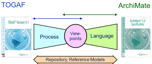 Togaf archimate repository reference models