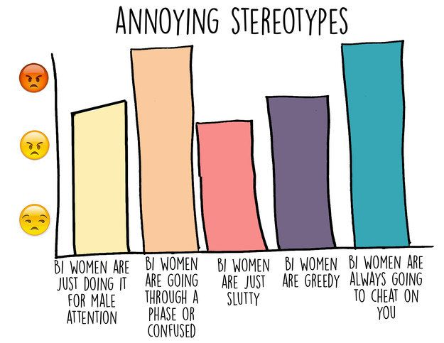 Image result for annoying stereotypes about Bi women
