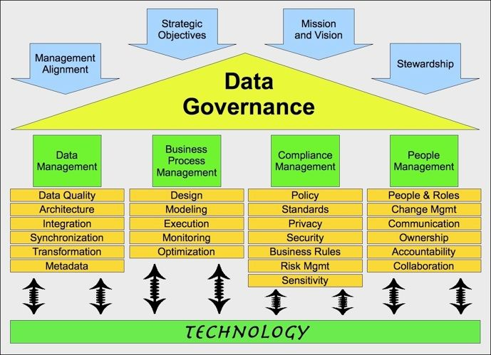 Image Result For Data Governance Master Data Management Data Science Data Architecture