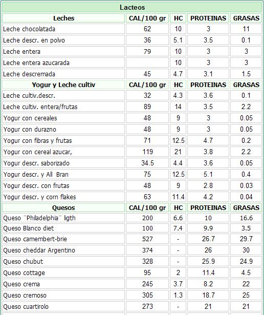 Alimentos Altos En Nutrientes Y Bajos En Calorias Buscar Con Google Calorias De Los Alimentos Tabla Calorica De Alimentos Tablas De Alimentos