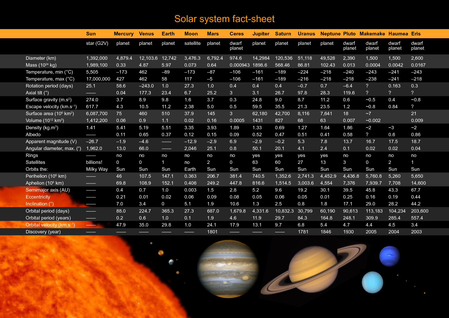 Solar System Facts Printable Solar System Fact Sheet