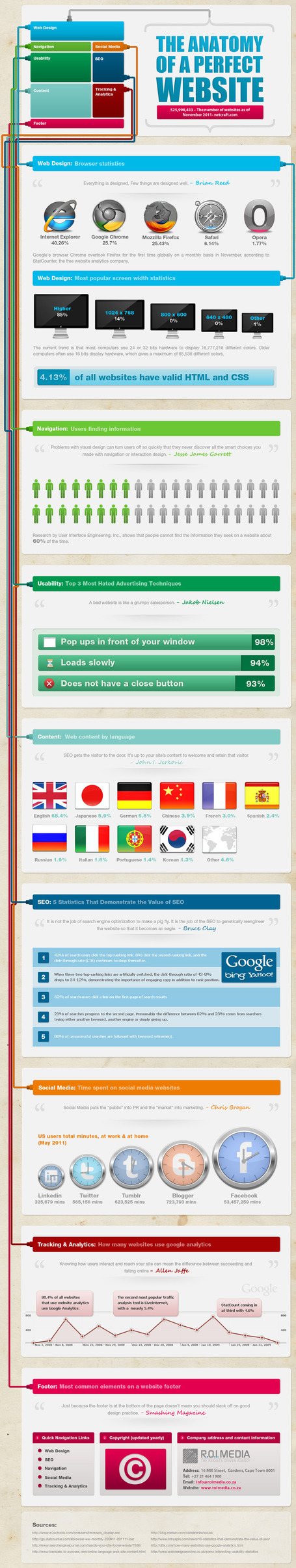 The Anatomy of a Great Website: #Infographic | Anatomy, Website and ...