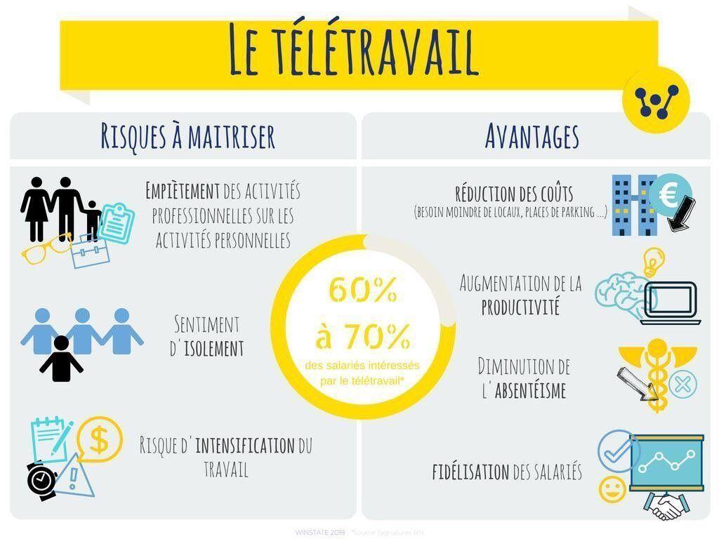 Le Teletravail Risques Et Avantages Infographie Realisee Par Winstate Teletravail Infographie Entreprise Ecrire Un Texte