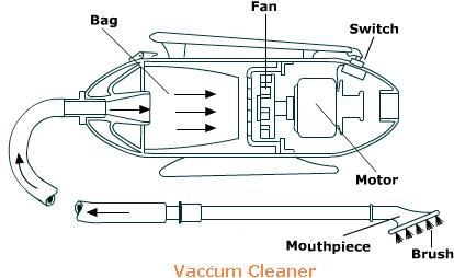 Image result for diagram of vacuum cleaner | Engineering