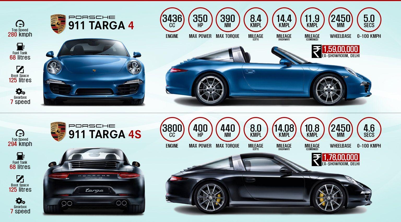 2015 Porsche 911 Targa 4 911 Targa 4s Workshoponwheelz Http Workshoponwheelz Blogspot In 2015 11 2015 Porsche 911 Porsche 911 Targa Porsche 911 Porsche
