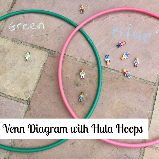 How to make a venn diagram with hula hoops venn diagrams hula how to make a venn diagram with hula hoops maths games for kidskids ccuart Image collections