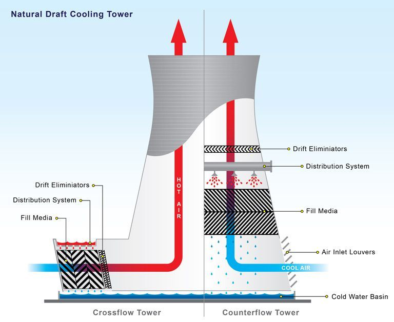 Image Result For Cooling Tower Construction Process Cooling