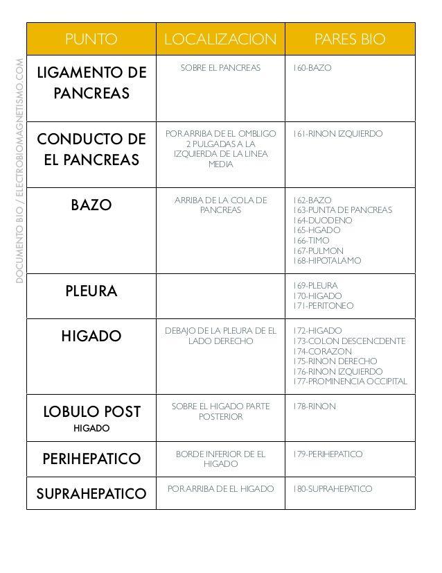 PUNTO LOCALIZACION PARES BIO LIGAMENTO DE PANCREAS SOBRE EL PANCREAS ...