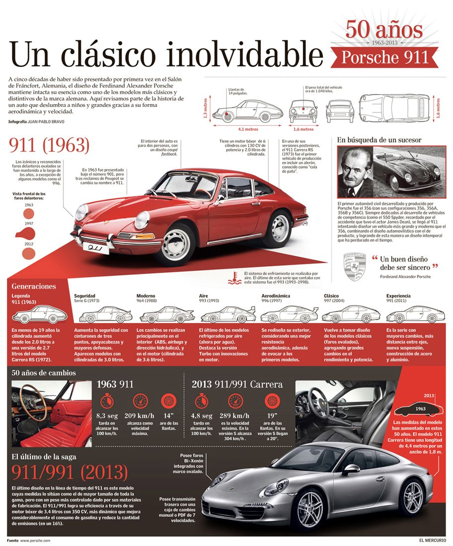 Infografía sobre los 50 años del modelo 911 de Porsche. Publicada en el diario El Mercurio (Santiago, Chile).