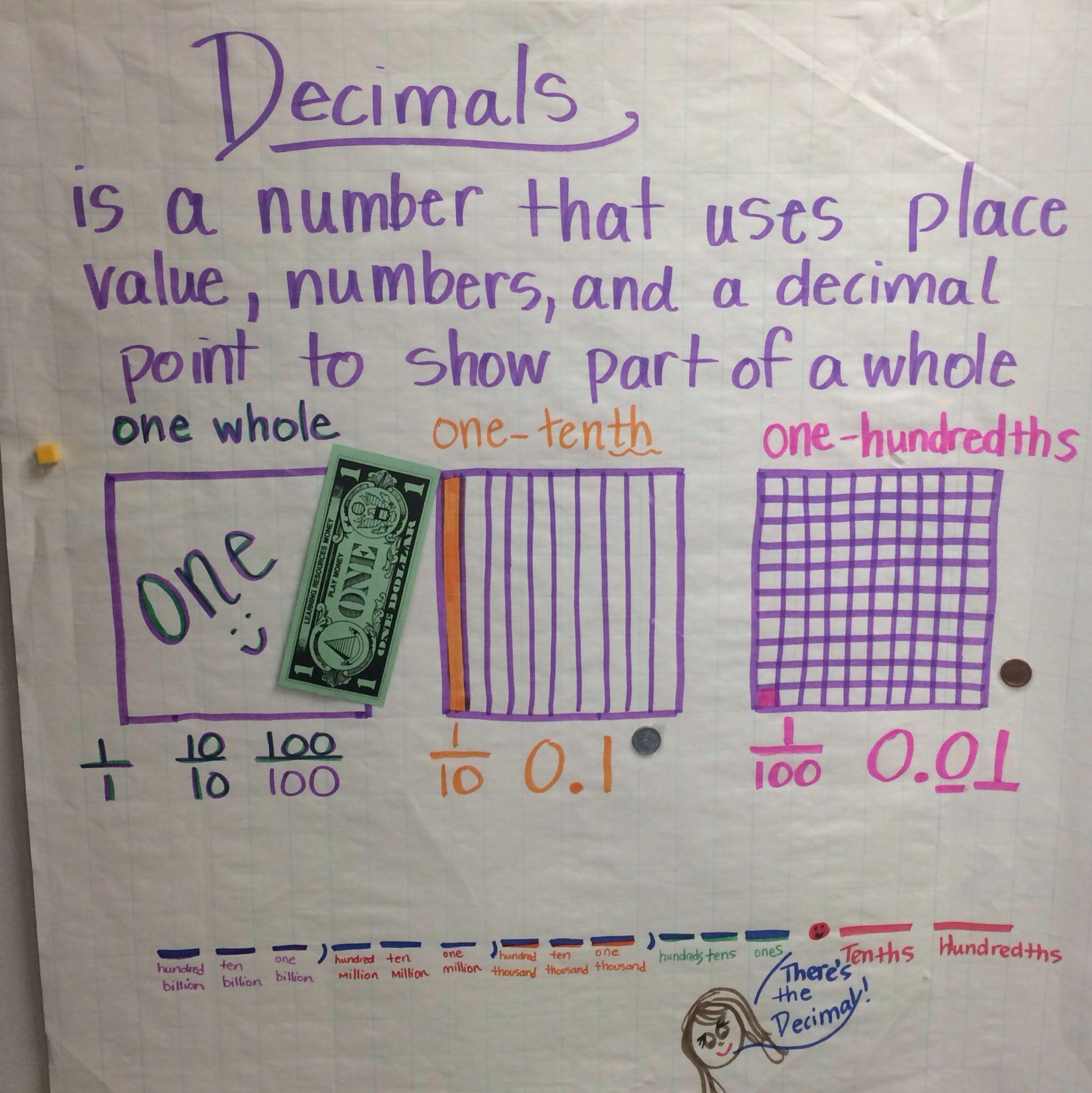 Decimals Anchor Chart Tenths And Hundredths 4th Grade Decimals Anchor Chart Math Anchor Charts Decimals